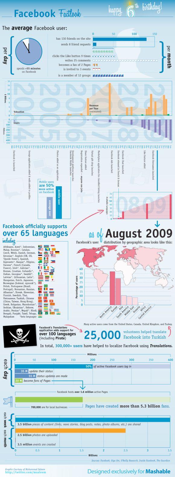 6 Jahre Facebook als Inforgrafik