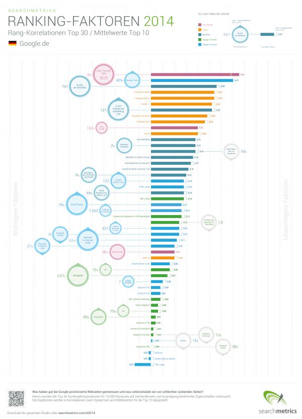 SEO Ranking-Faktoren 2014 (Quelle: searchmetrics.com)